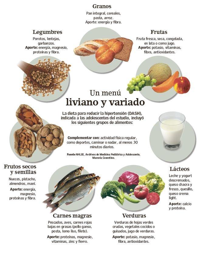 Plan de Dieta para Adelgazar Sanamente